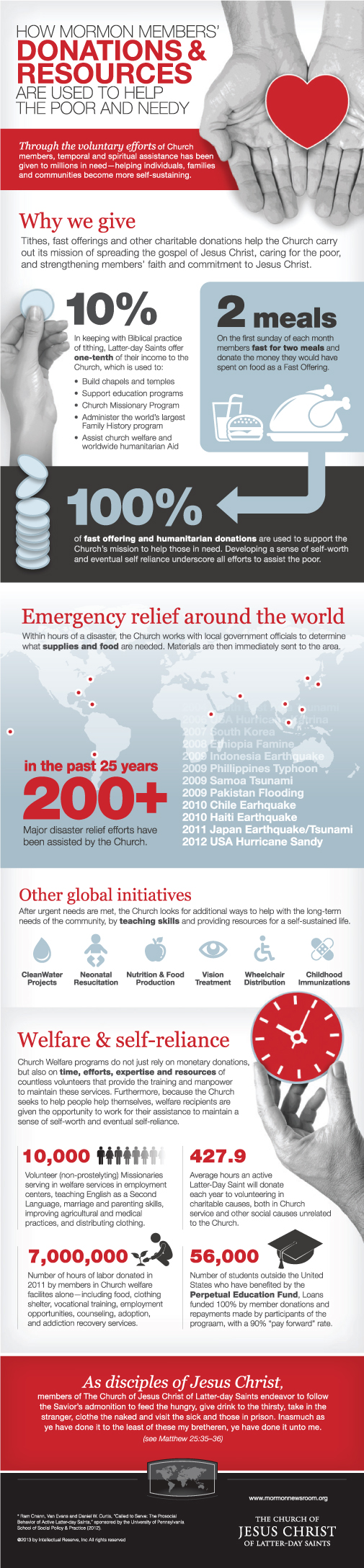 Church of Jesus Christ of Latter Day Saints Donations Infographic